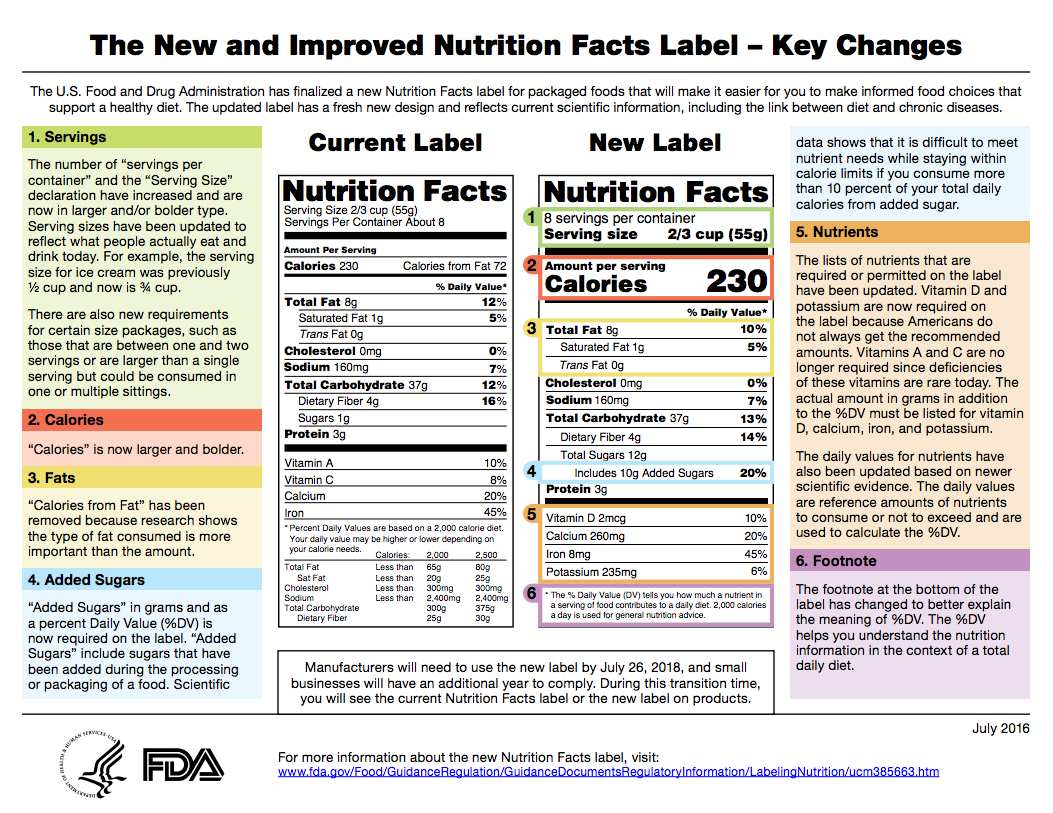 New FDA food labeling regulations side by side comparison of old and new label designs