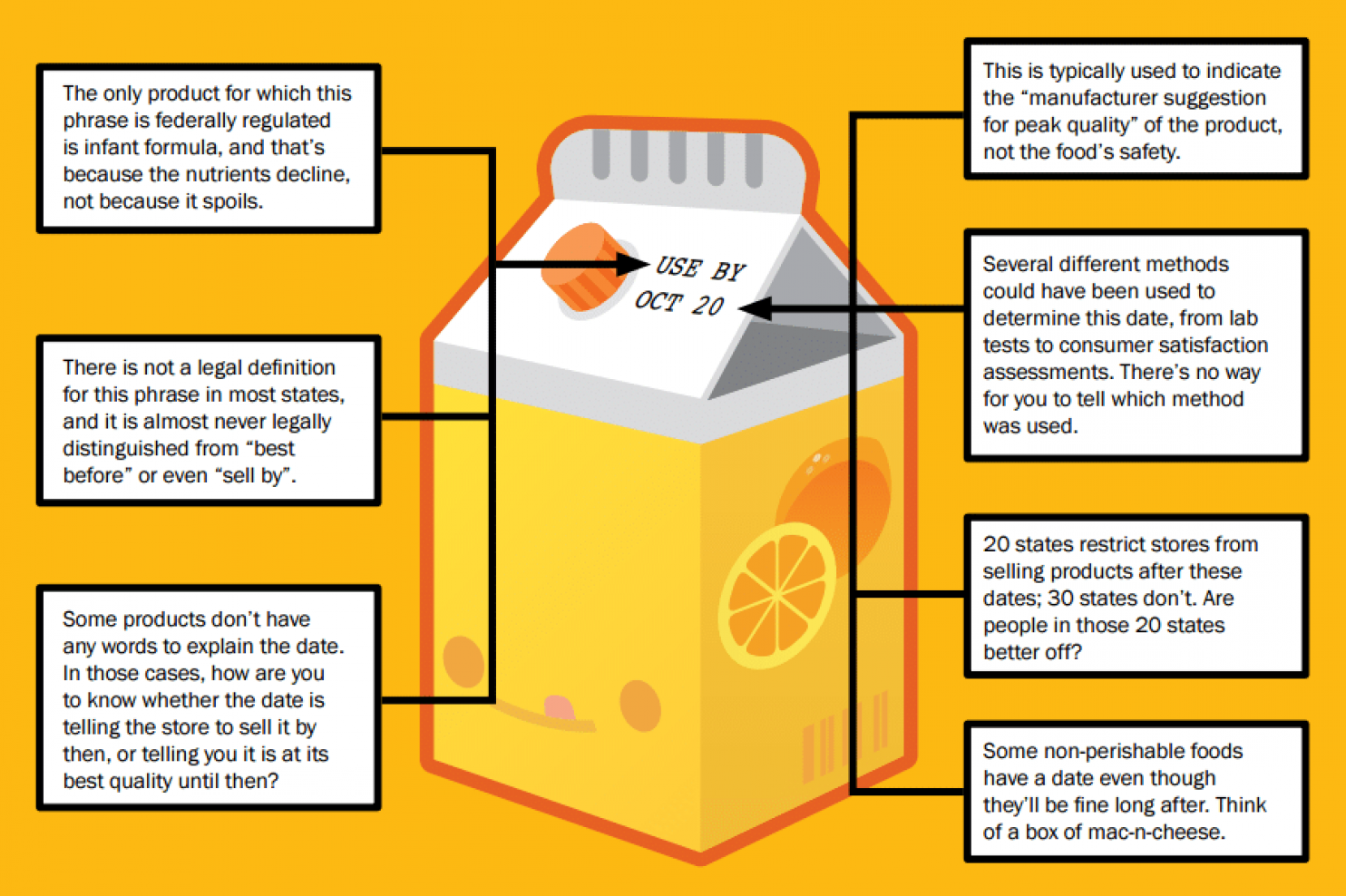 Sell-By-Date infographic shows a date on a carton of orange juice