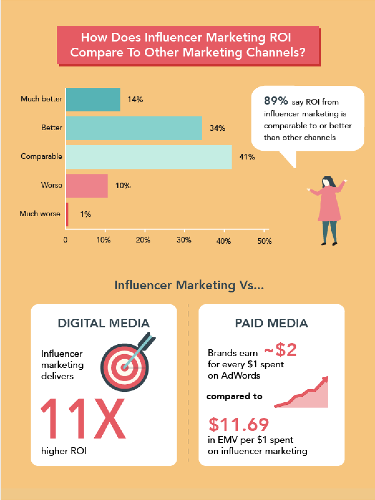 Infographic about influencer marketing success statistics