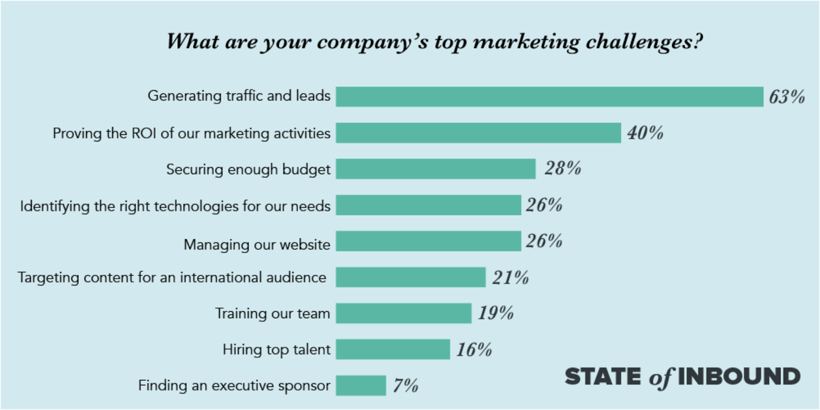 bar graph showing companies' top marketing needs