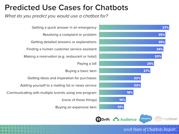 bar graph showing predicted use cases for chatbots