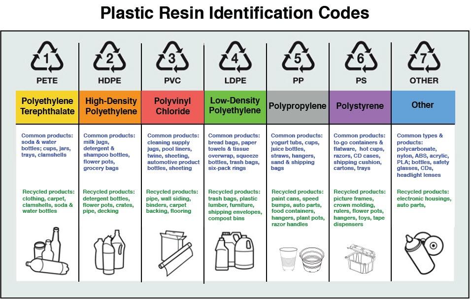 Plastic Resin Identification Codes